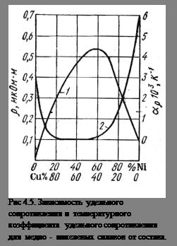 Удельное сопротивление проводниковых материалов