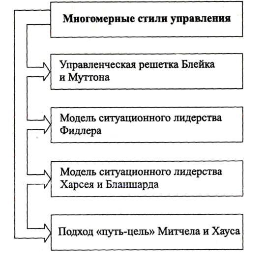 стили управления реферат
