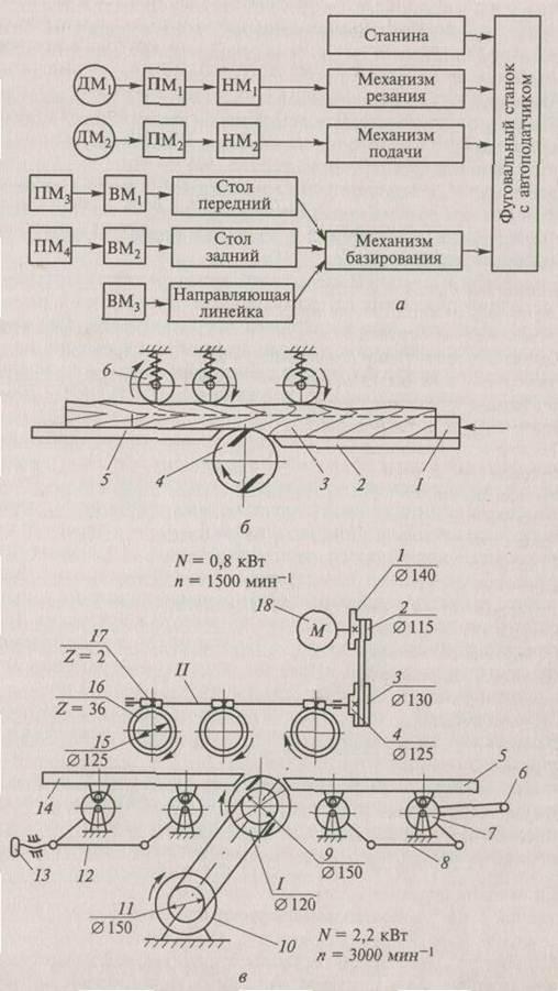 Схемы фуговального станка с
