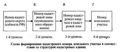 Схема кадастровых номеров земельных участков