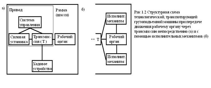 Структурные схемы машин