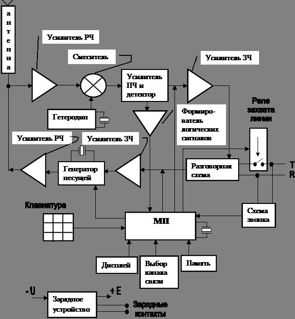 Простые усилители высокой частоты (УВЧ) для приемников