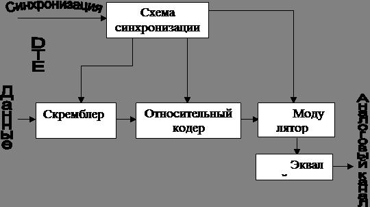 Рис. Блок-схема передатчика