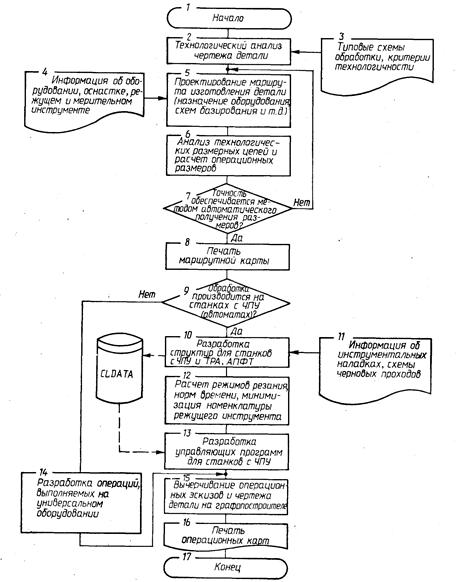 Структурная схема САПР
