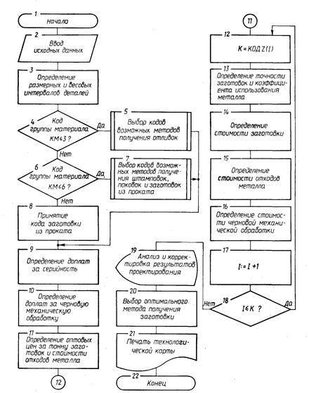 Схема алгоритма выбора