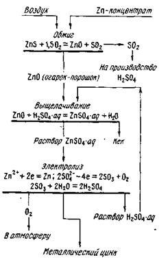 Схема гидрометаллургии