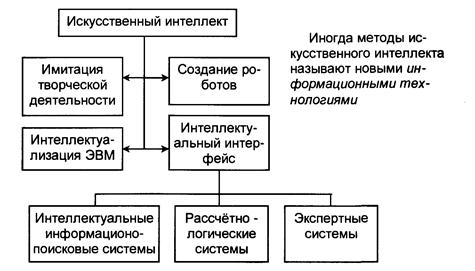 Искусственный интеллект схема