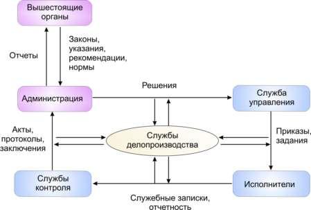 Схема документационного