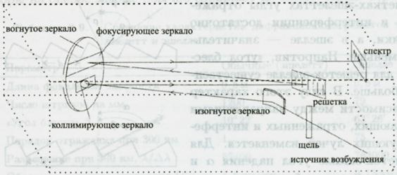 Схема монохроматора модели