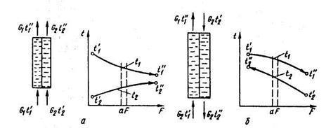 Движущей силой теплового процесса в теплообменнике является Пластинчатый теплообменник Alfa Laval MX25-BFG Рубцовск