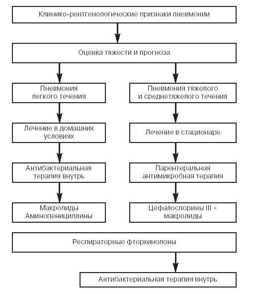 Лечение пневмонии в стационаре у детей схема