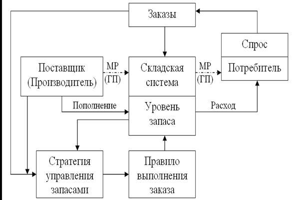 Схема управления запасами