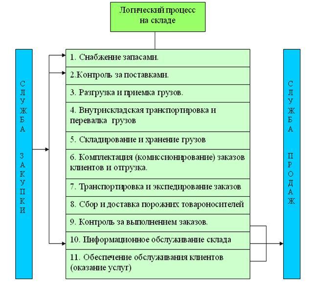 Схема логистического процесса