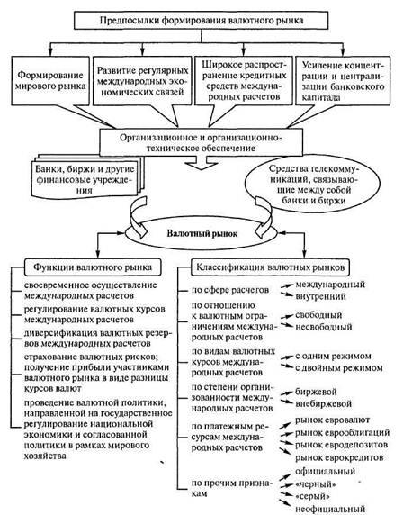Рисунок - Схема формирования