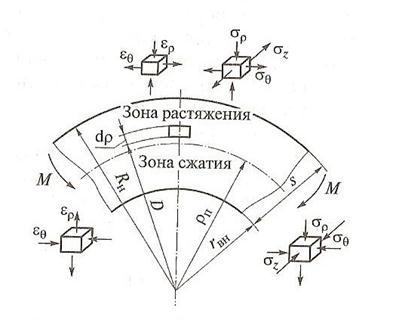 Схема напряжений при листовой