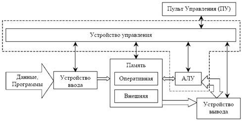 структурная схема ЭВМ.