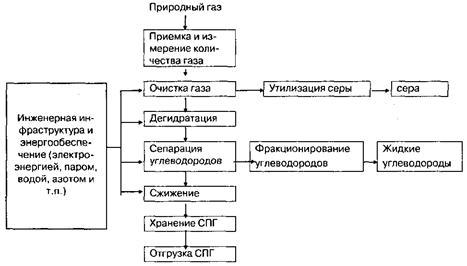 Рис. 1 Технологическая схема
