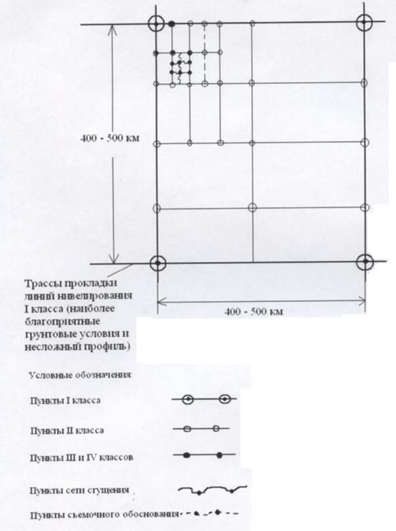 схема построения высотной