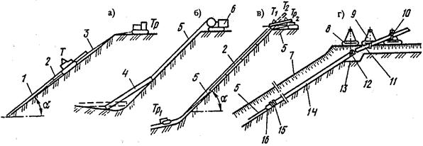 Рис. 6.41 – Схемы укладки