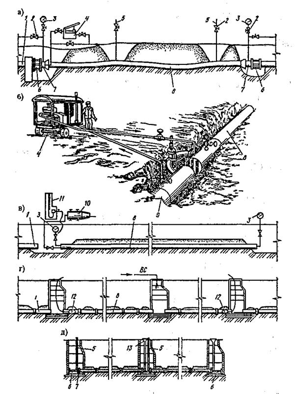 Рис. 6.44 – Схема испытания