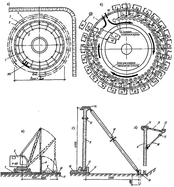 Рис. 7.19 – Схема монтажа