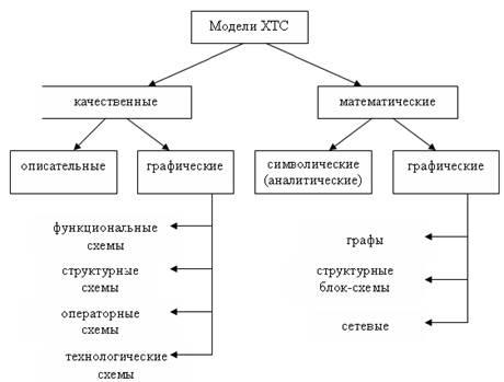 Графические модели (графы