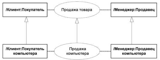 диаграмме кооперации указывают на