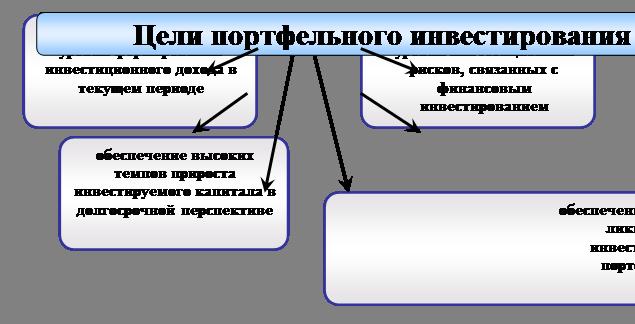 Организационные формы управление
