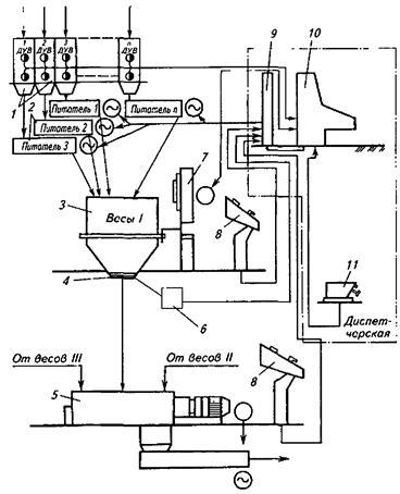 Рисунок 9 - Схема