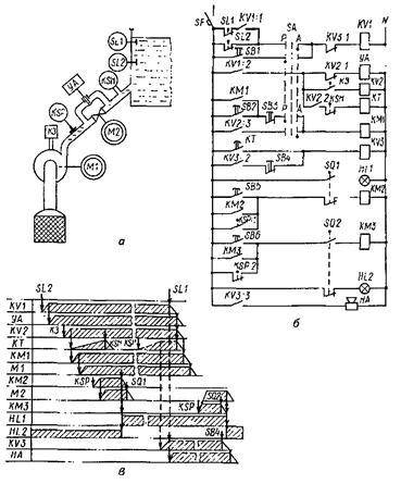 Рисунок 9 – Технологическая