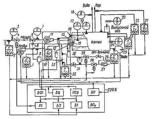 схема автоматизации котла