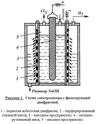 Электролиз хлорида натрия