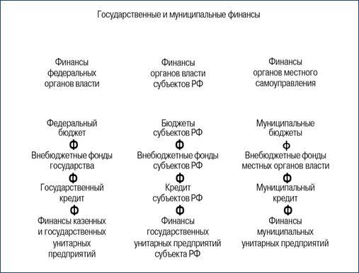 Державні і муніципальні фінанси