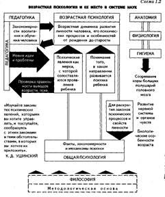 Методы психологии развития таблица