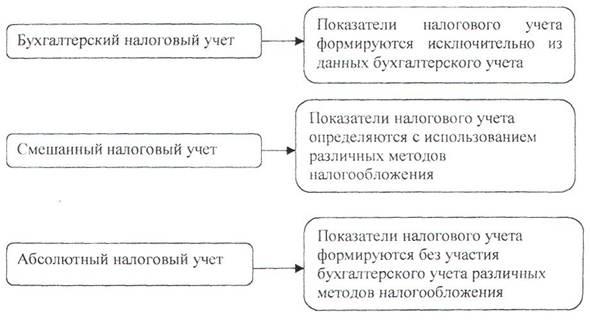 налоговый учет материально производственных запасов курсовая