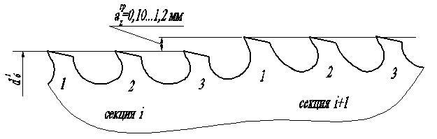 При групповой схеме резания