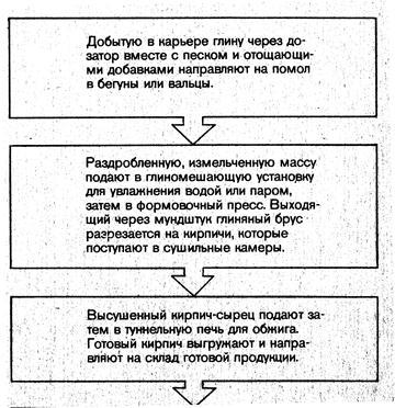 Блок схема технологического