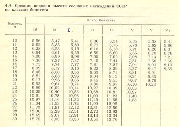 таблица определения коэффициента к
