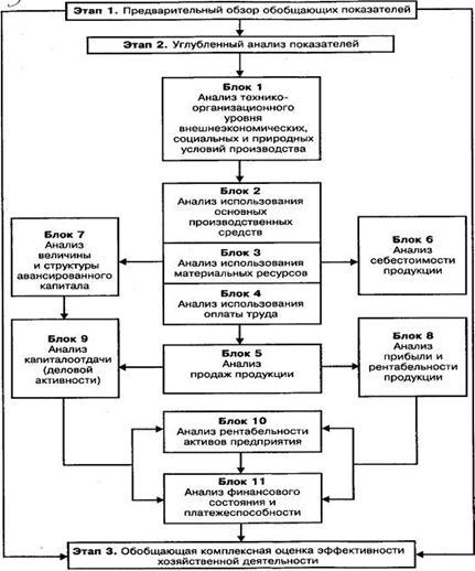 Схема анализа основных групп