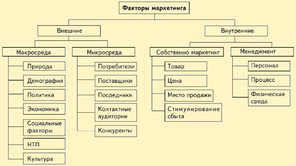 Факторы и их схема