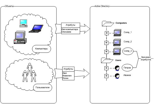 Схема active directory просмотр