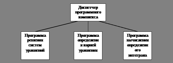 Пример структурной схемы