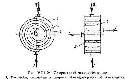 Паяный пластинчатый теплообменник Ридан XB51L Новый Уренгой