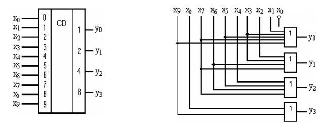 Структурная и логическая схемы