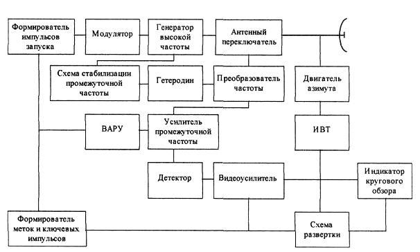 Обобщенная структурная схема
