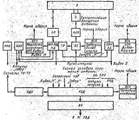 Структурная схема ВРЛ «