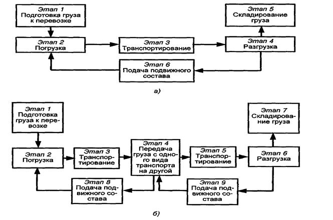 Транспортно-технологические схемы на перемещение грузов