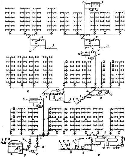 Схемы внутренних водопроводов