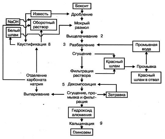 производства глинозёма по
