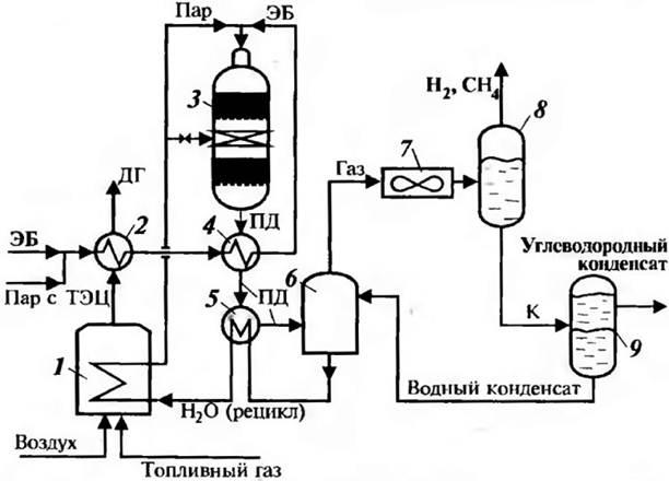 Схема дегидрирования